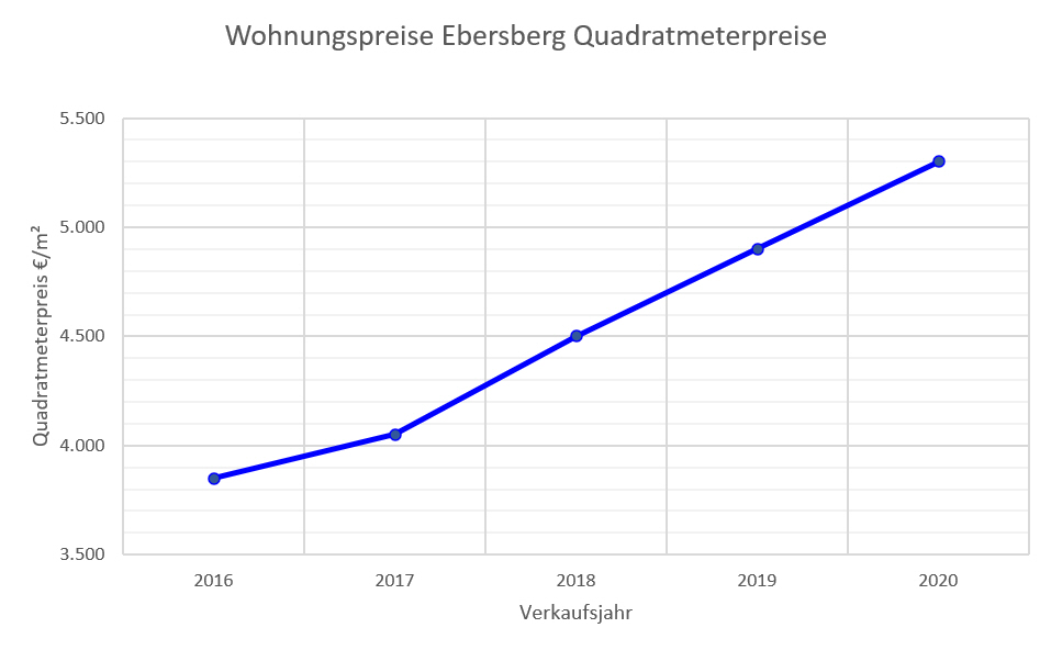 Ebersberg Wohnungspreise bis 2020