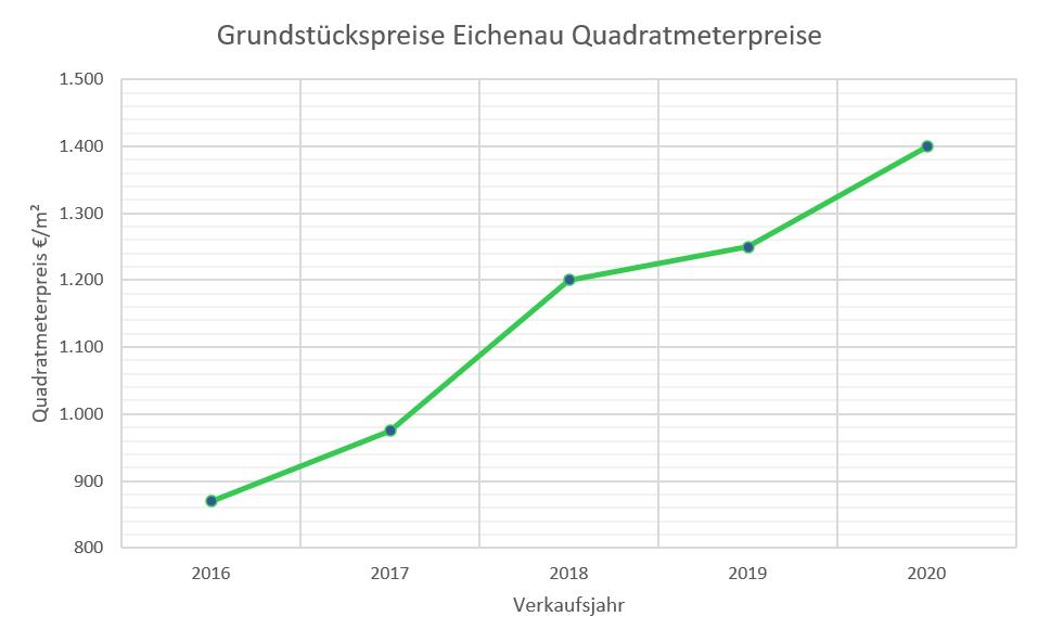 Eichenau Grundstückspreise bis 2020