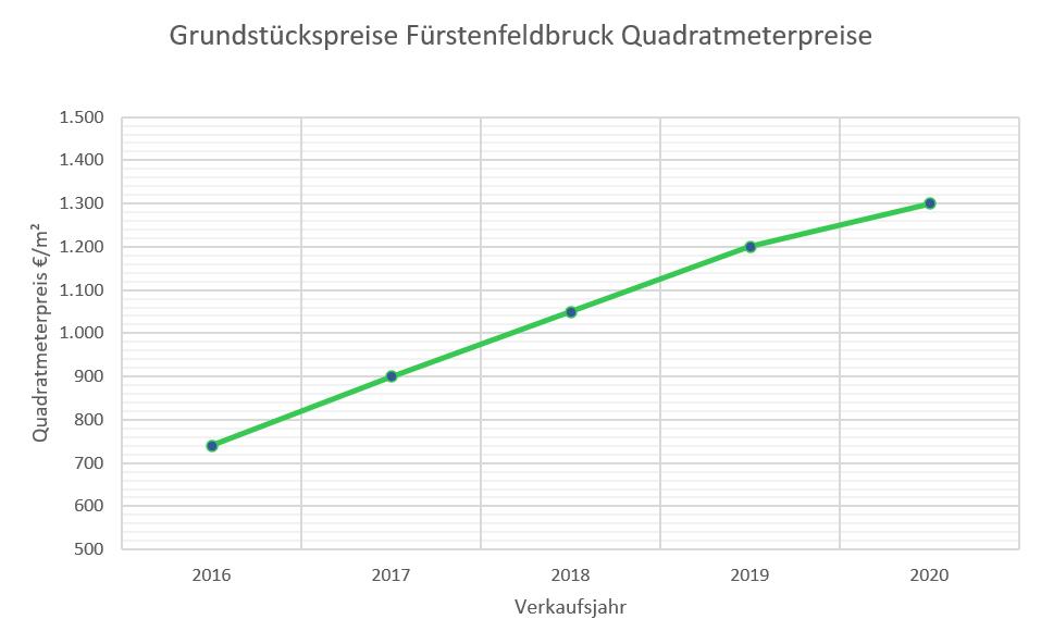 Fürstenfeldbruck Grundstückpreise bis 2020