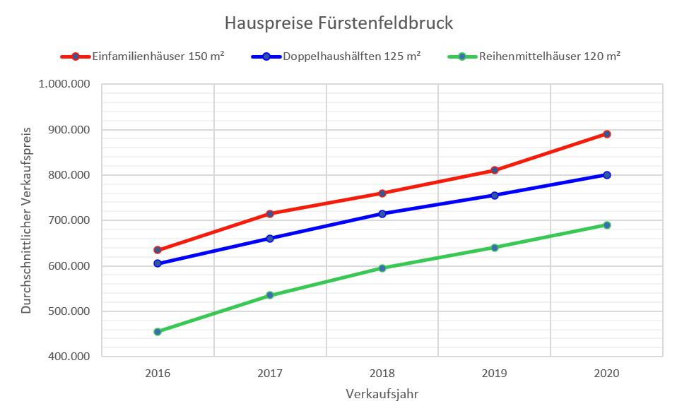 Fürstenfeldbruck Hauspreise bis 2020