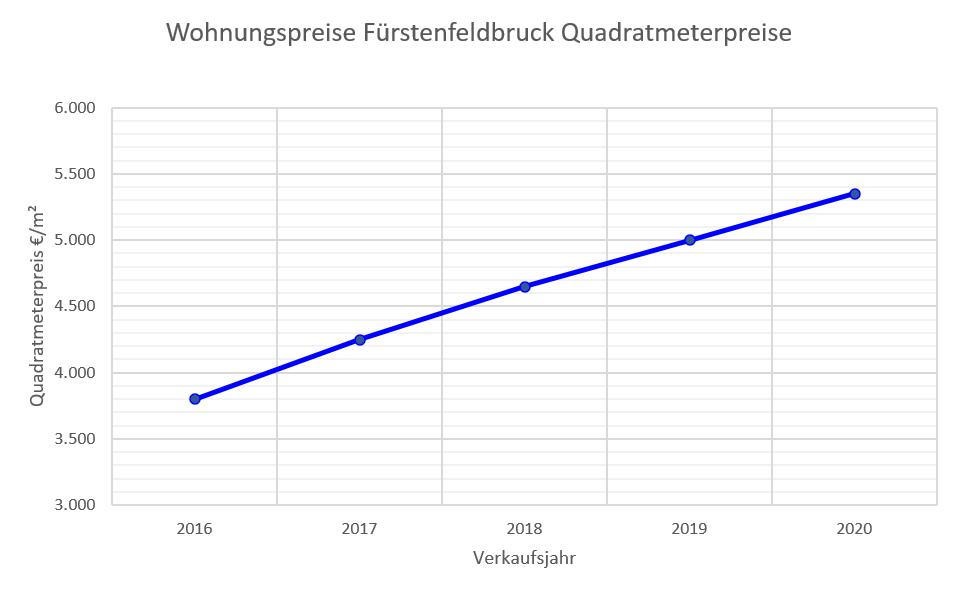 Fürstenfeldbruck Wohnungspreise bis 2020