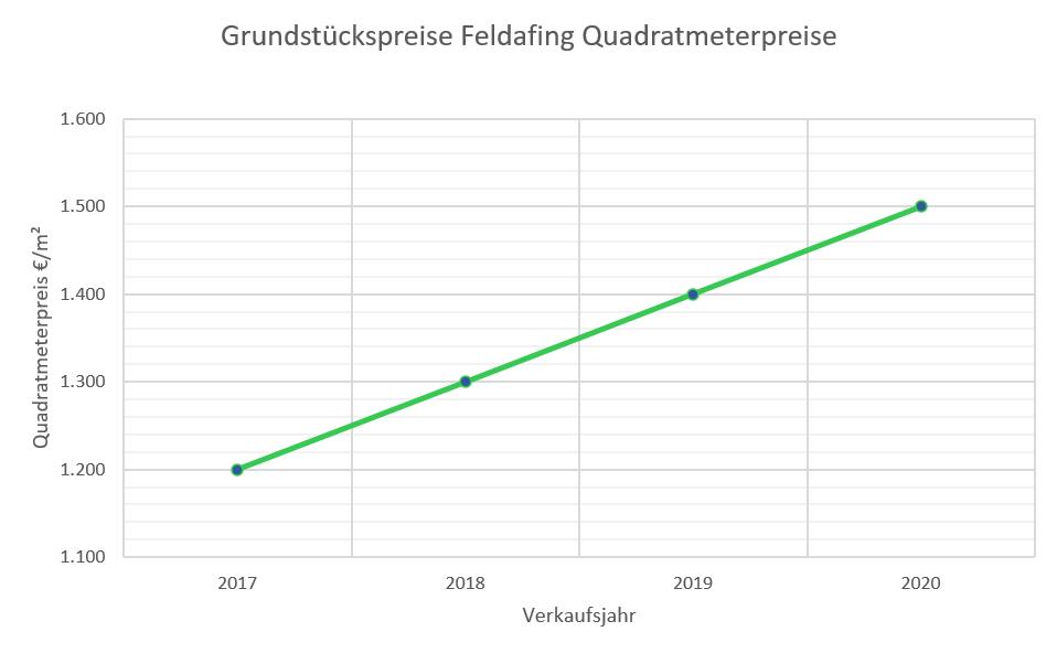 Feldafing Grundstückspreise bis 2020
