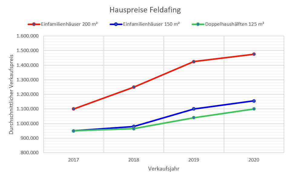 Feldafing Hauspreise bis 2020