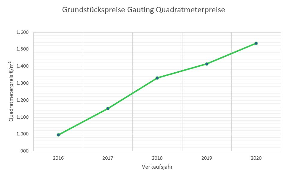 Gauting Grundstückspreise bis 2020