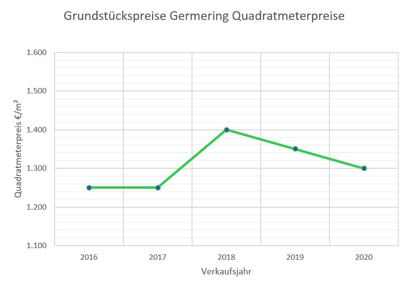 Germering Grundstückspreise bis 2020