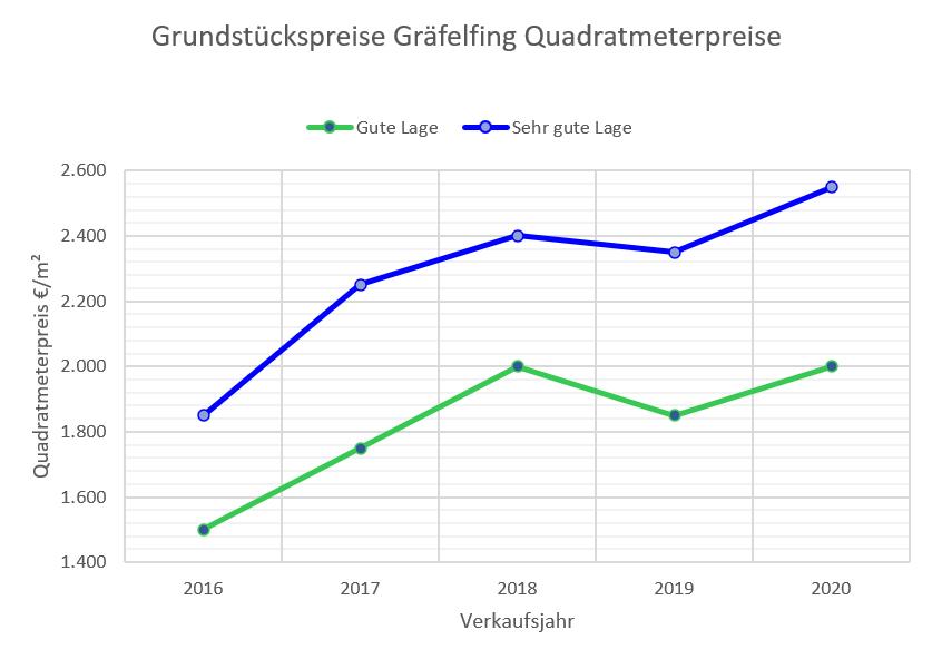 Gräfelfing Grundstückspreise bis 2020