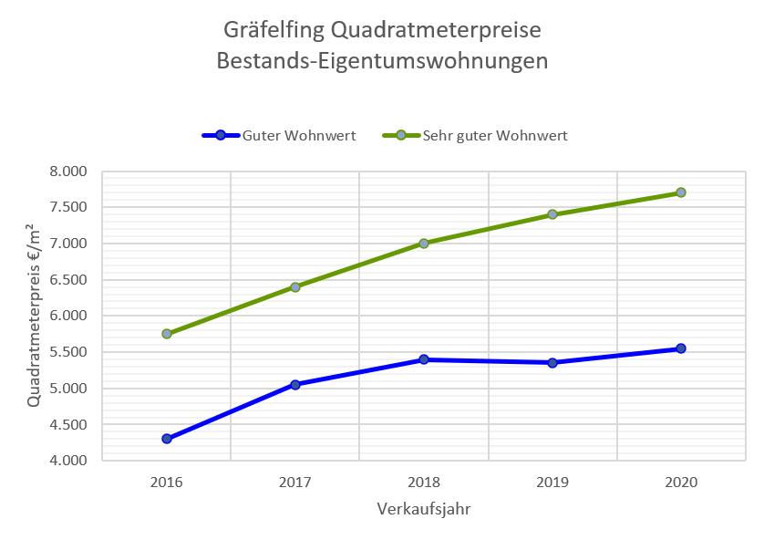 Gräfelfing Wohnungspreise bis 2020