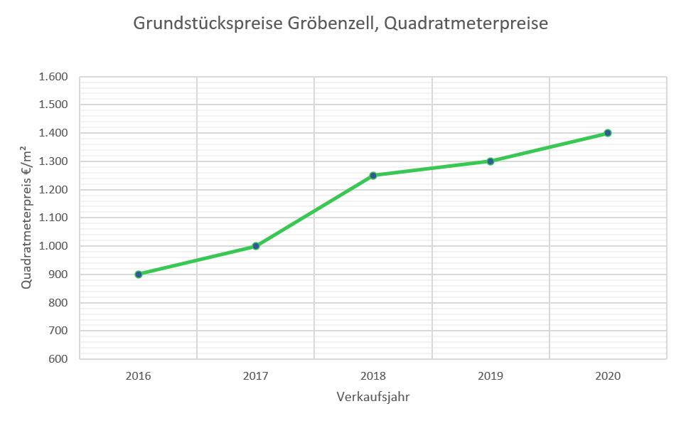 Gröbenzell Grundstückspreise bis 2020