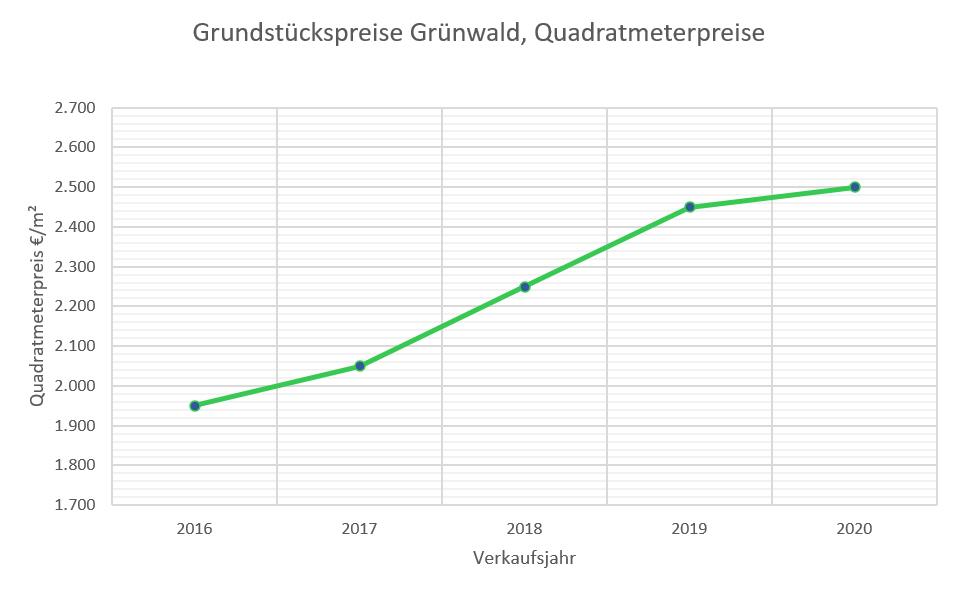 Grünwald Grundstückspreise bis 2020