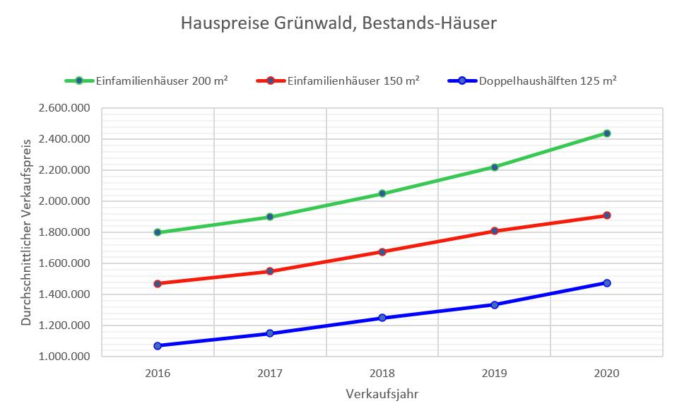 Grünwald Hauspreise bis 2020