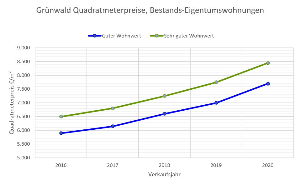 Grünwald Wohnungspreise bis 2020