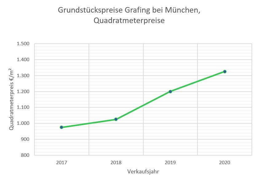 Grafing Grundstückspreise bis 2020