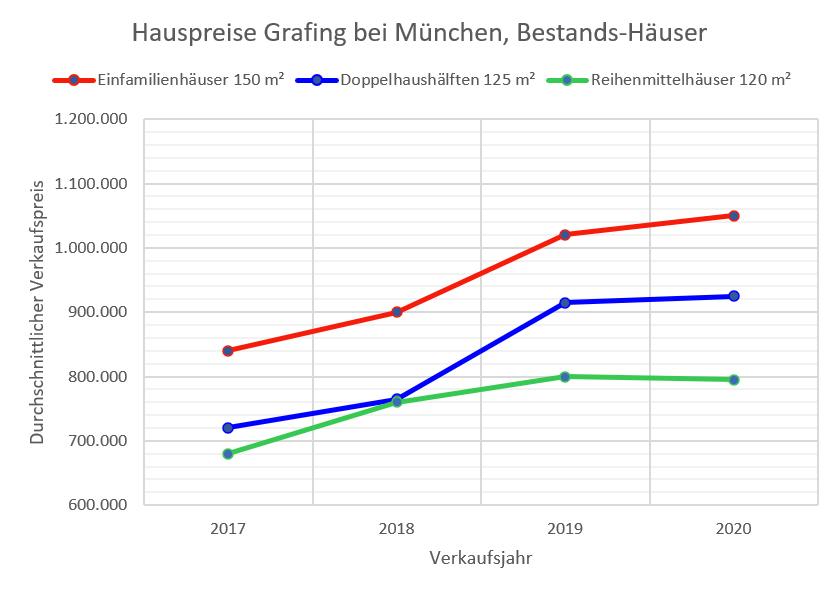 Grafing Hauspreise bis 2020