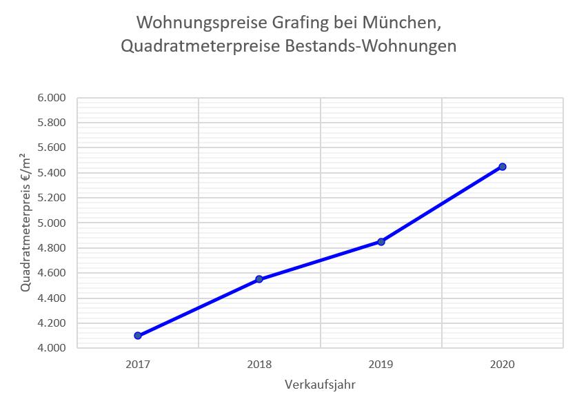Grafing Wohnungspreise bis 2020