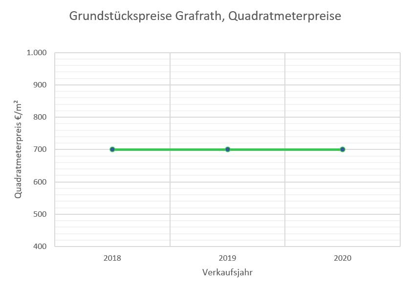 Grafrath Grundstückspreise bis 2020