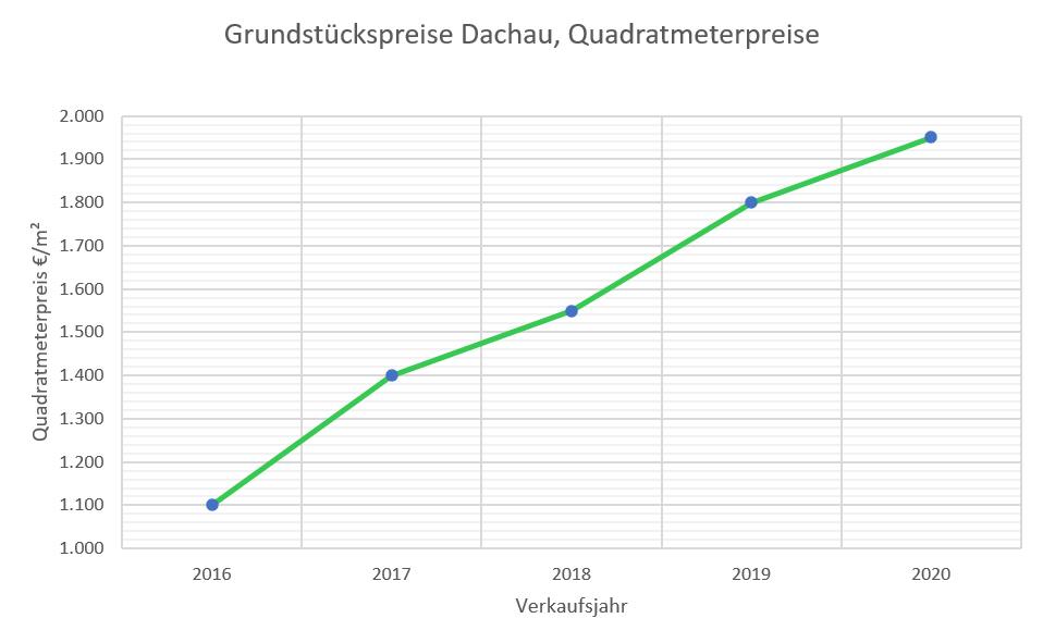 Grundstückspreise Dachau bis 2020