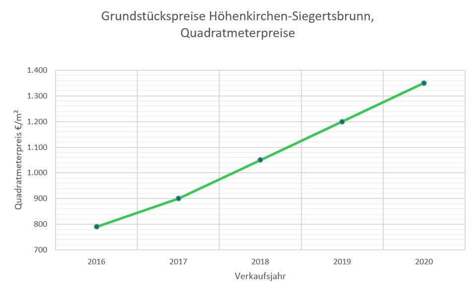 Höhenkirchen Grundstpckspreise bis 2020