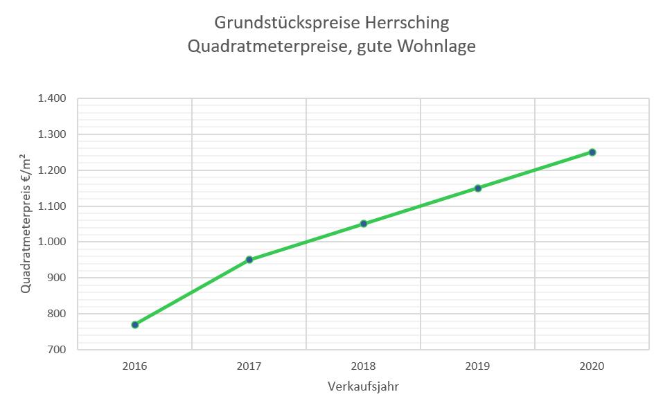 Herrsching Grundstückspreise bis 2020