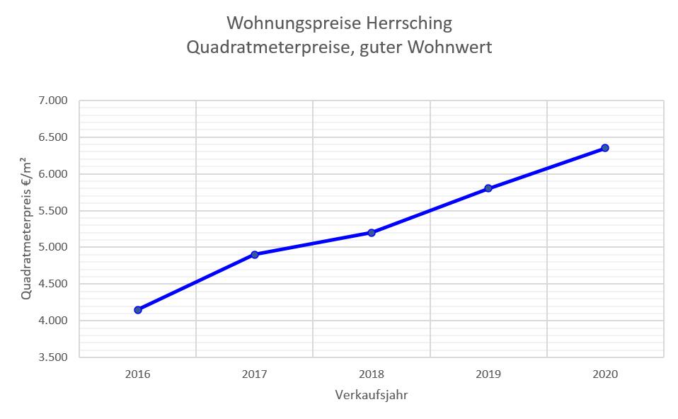 Herrsching Wohnungspreise bis 2020