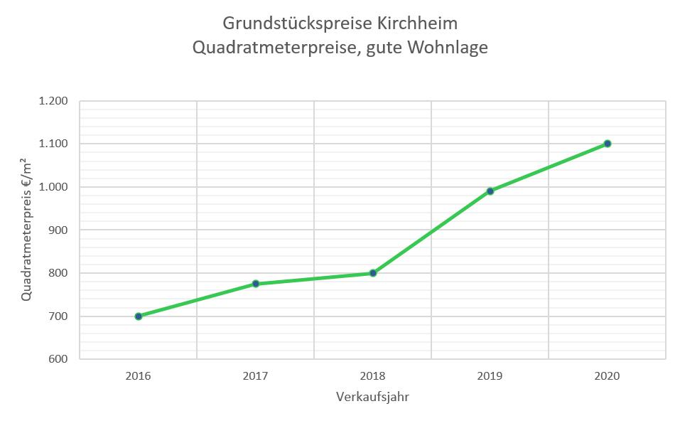 Kirchheim Grundstückspreise bis 2020