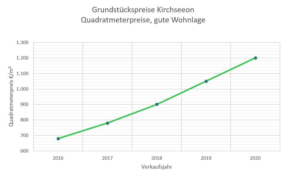 Kirchseeon Grundstückspreise bis 2020