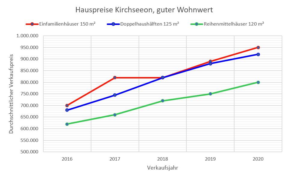 Kirchseeon Hauspreise bis 2020