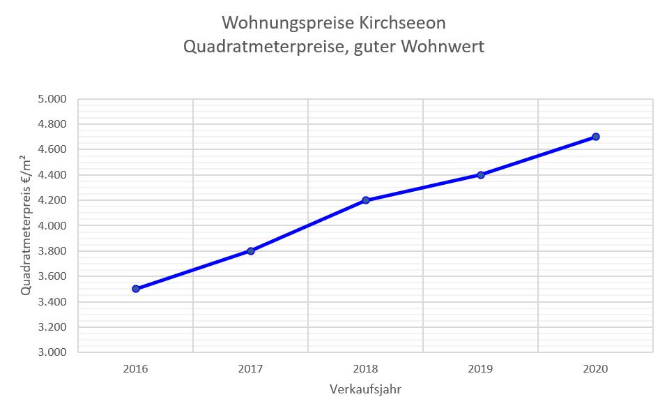 Kirchseeon Wohnungspreise bis 2020