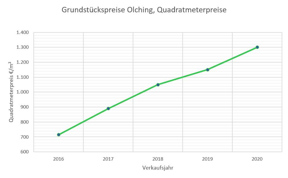 Olching Grundstückspreise bis 2020