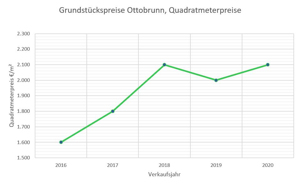 Ottobrunn Grundstückspreise bis 2020