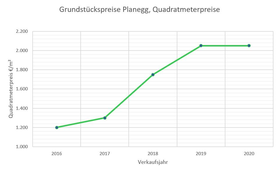 Planegg Grundstückspreise bis 2020