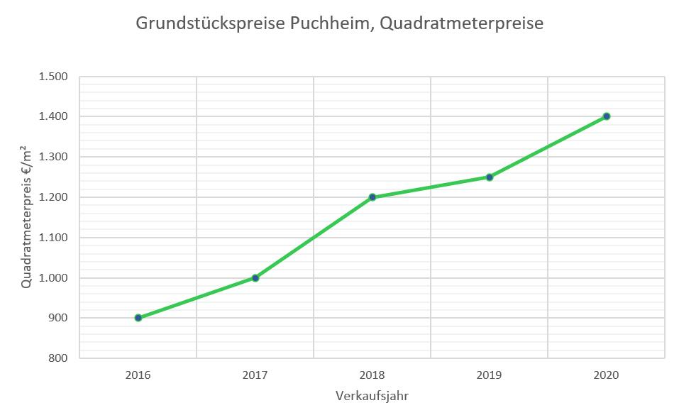 Puchheim Grundstückspreise bis 2020