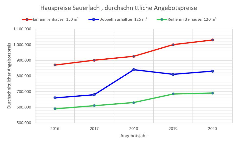 Sauerlach Hauspreise bis 2020