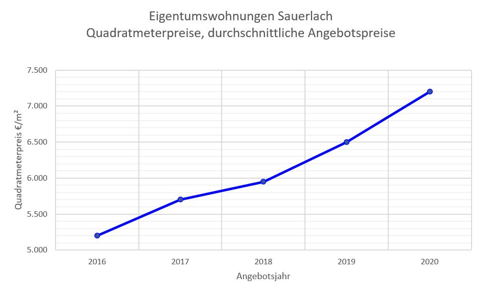 Sauerlach Wpohnungspreise bis 2020