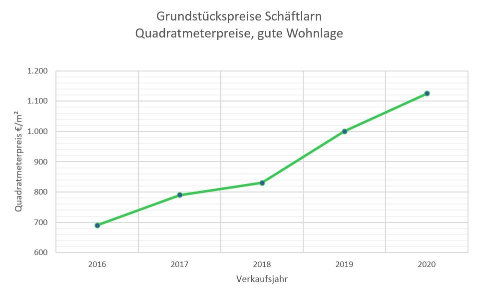Schäftlarn Grundstückspreise bis 2020