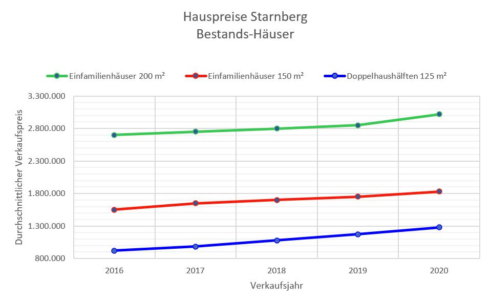 Starnberg Hauspreise bis 2020