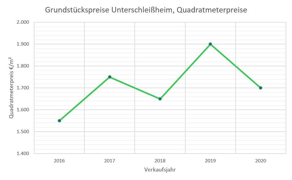 Unterschleißheim Grundstückspreise bis 2020