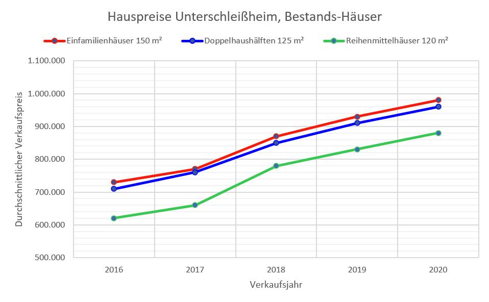 Unterschleißheim Hauspreise bis 2020