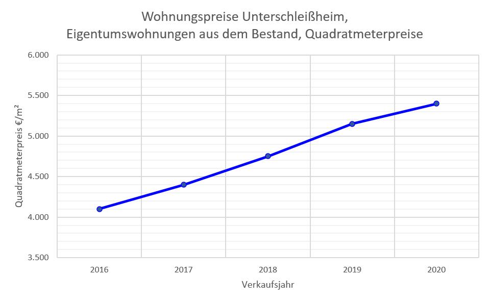 Unterschleißheim Wohnungspreise bis 2020