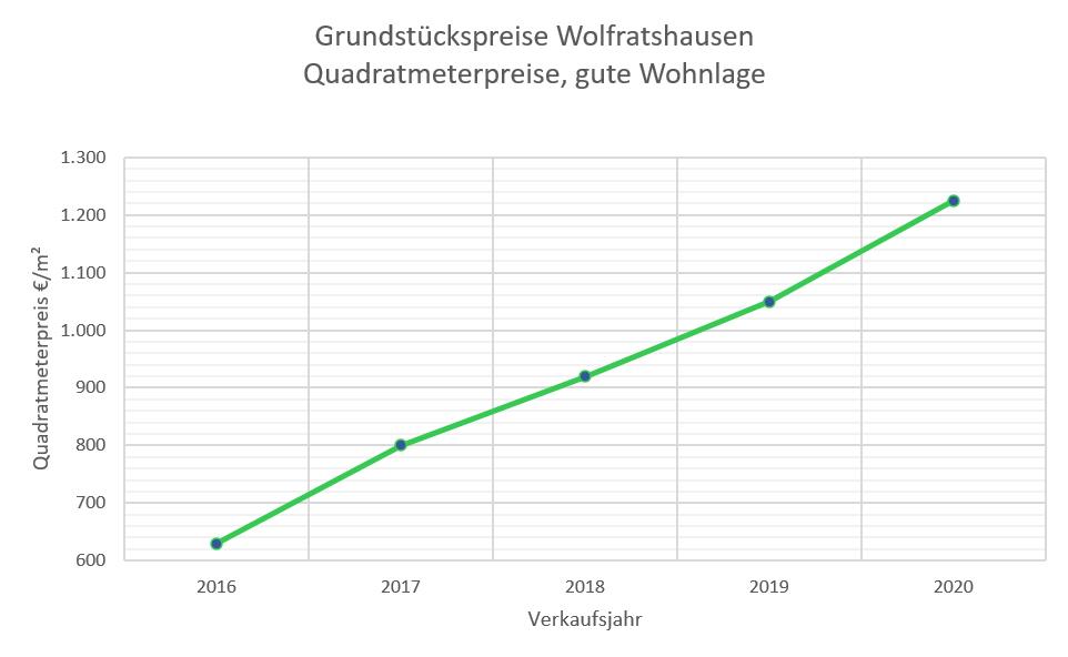 Wolfratshausen Grundstückspreise bis 2020