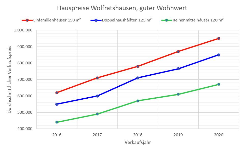Wolfratshausen Hauspreise bis 2020