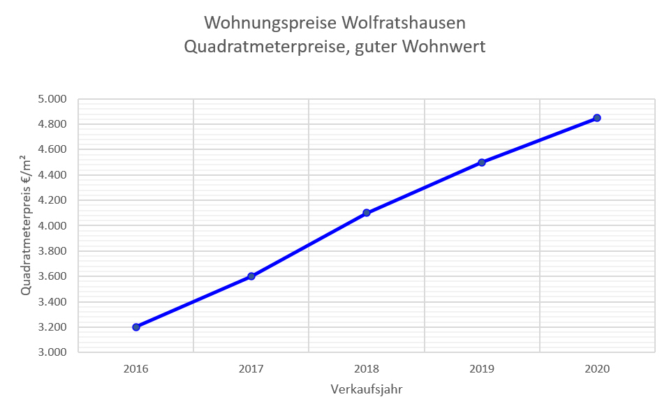 Wolfratshausen Wohnungspreise bis 2020