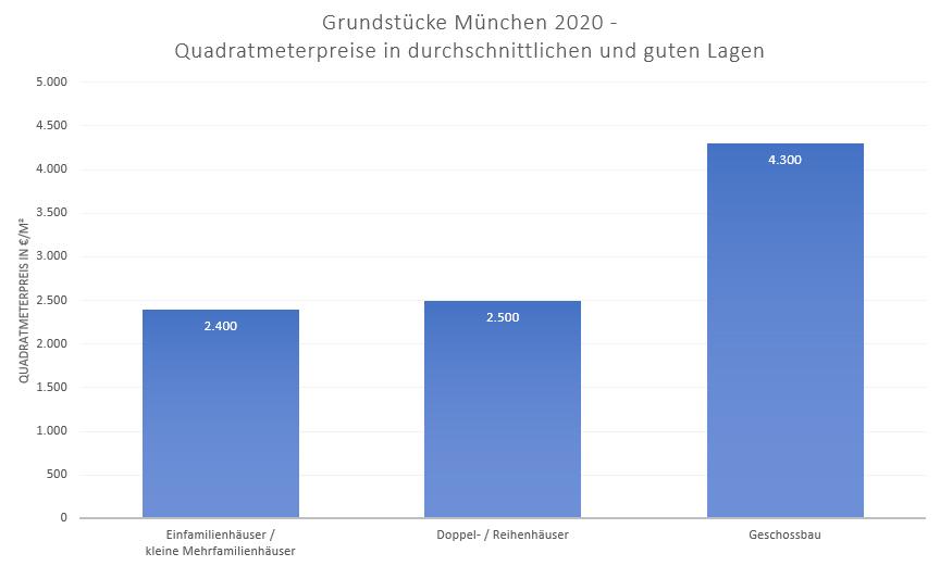 Bodenrichtwerte München-2020