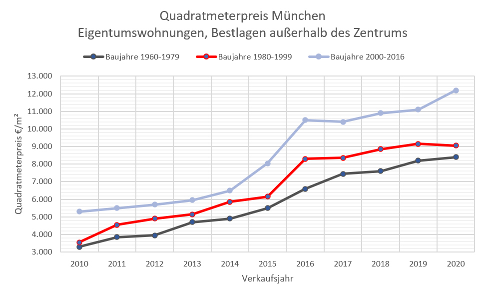 Quadratmeterpreise ETW München 10-20 Bestlage, 60-2016d