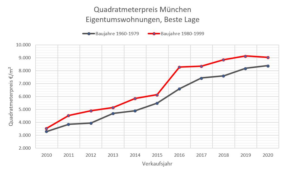Quadratmeterpreise ETW München 10-20 Bestlage, 60-99