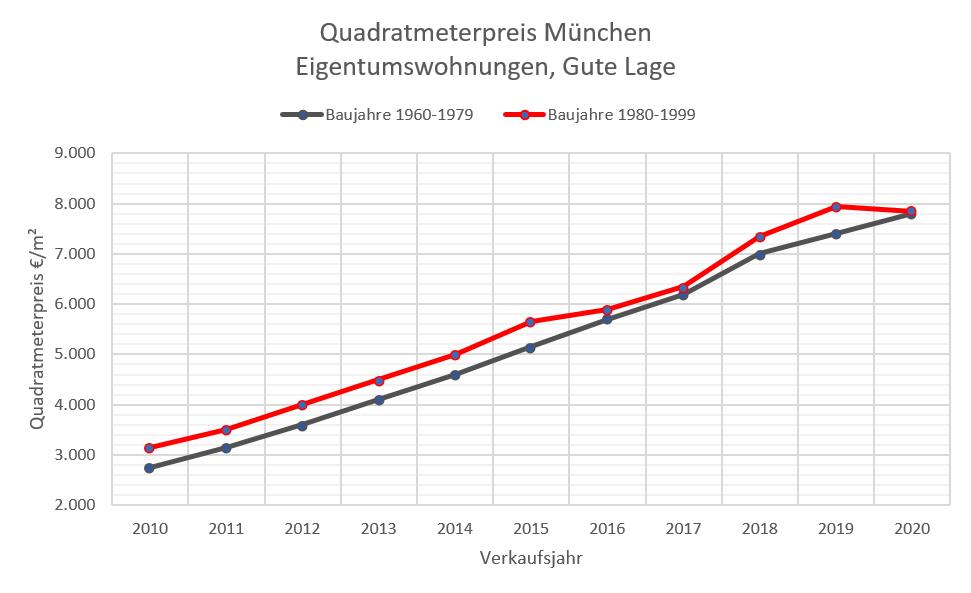 Quadratmeterpreise ETW München 10-20 gute Lage, 60-99