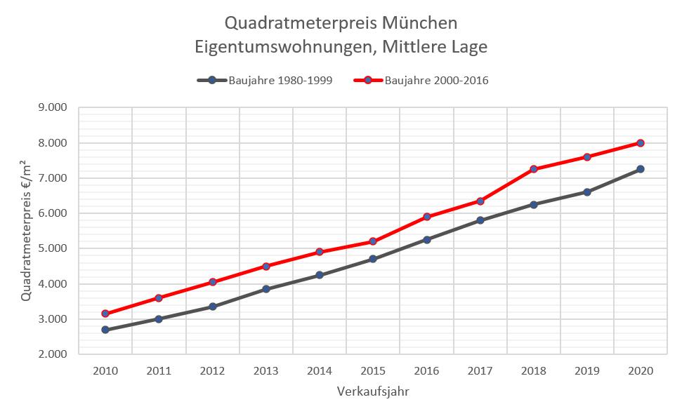 Quadratmeterpreise ETW München 10-20 mittlere Lage, 1980-2016