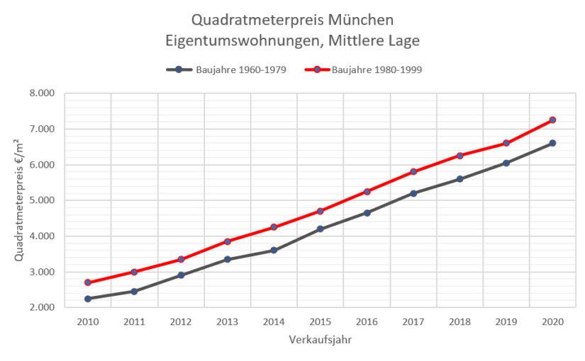 Quadratmeterpreise ETW München 10-20 mittlere Lage, 60-99