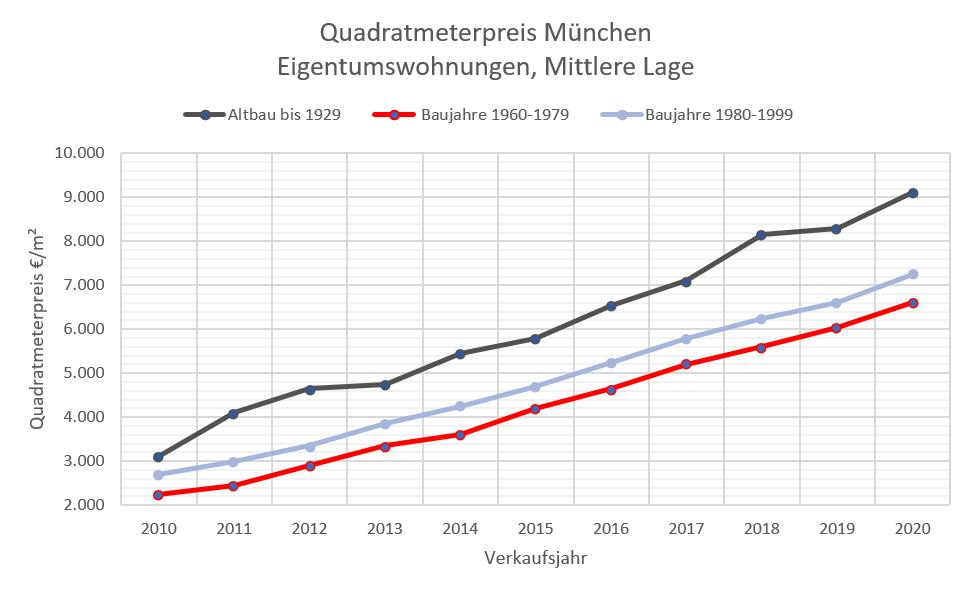 Quadratmeterpreise ETW München 10-20 mittlere Lage, 60-99+AB