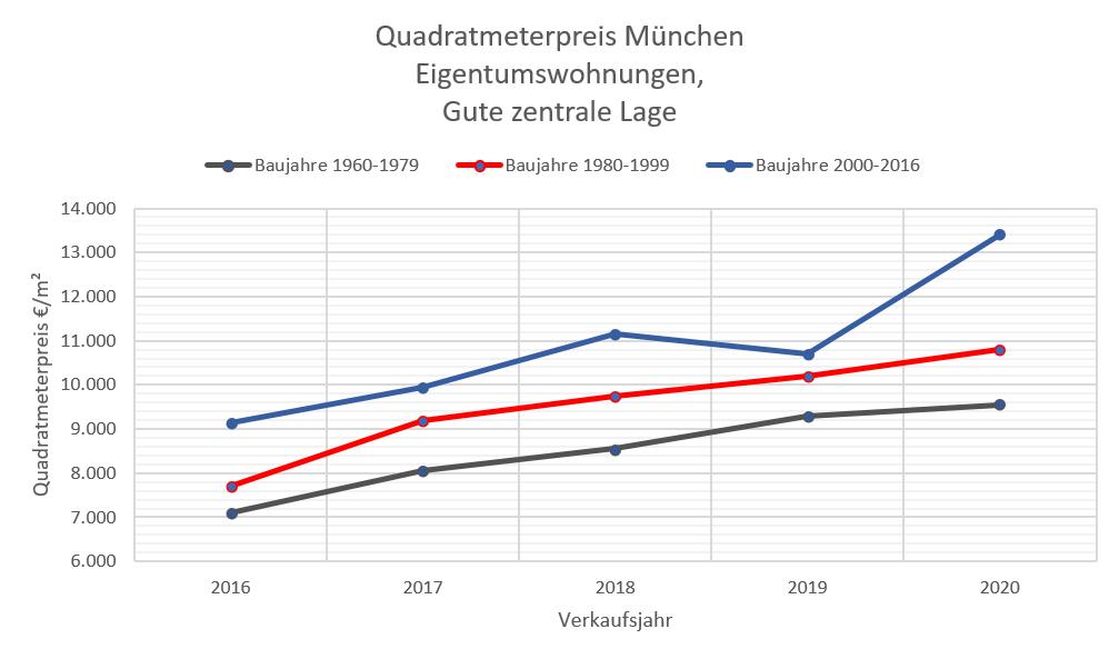 Quadratmeterpreise ETW München 10-20 zentrale Lage, 60-2016