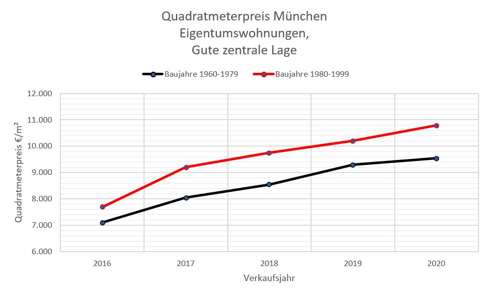 Quadratmeterpreise ETW München 10-20 zentrale Lage, 60-99